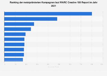 Ranking der meistprämierten Kampagnen laut WARC Creative 100 Report 2019