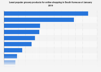 Least popular grocery items for online shopping South Korea 2019