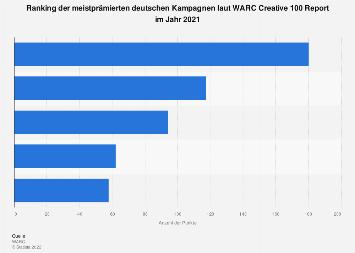 Ranking der meistprämierten deutschen Kampagnen laut WARC Creative 100 Report 2019