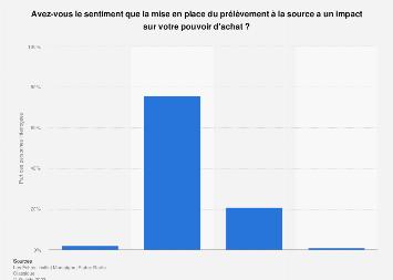 Impact du prélèvement à la source sur le pouvoir d'achat selon les Français 2019