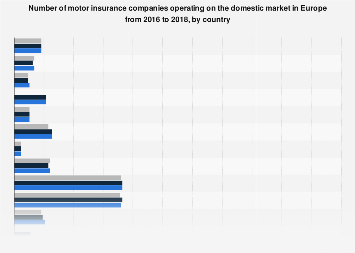 Number of motor insurance companies in Europe 2016 | Statista