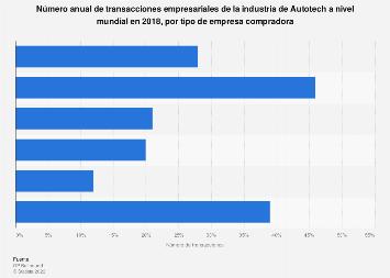 Transacciones de la industria de Autotech a nivel mundial por tipo de empresa 2018