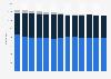 Tankstellen in der Schweiz nach Tankstellentyp bis 2018