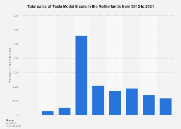 Total sales of Tesla Model S cars in the Netherlands 2013-2019