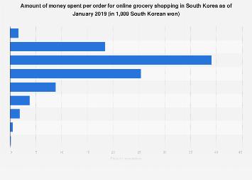 Online grocery shopping spending South Korea 2019