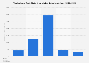 Total sales of Tesla Model X cars in the Netherlands 2016-2019