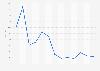 Reddit's market share monthly in Poland 2018-2019