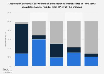 Distribución por región del valor de las transacciones de Autotech por región 2014-18