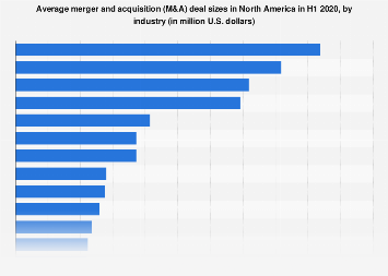 Leading industries by largest average M&A deal size in North America 2018