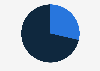 Costa Rica: Twitter audience distribution 2019, by gender