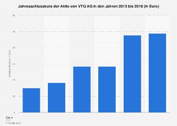 Jahresschlusskurs der VTG AG-Aktie 2013 bis 2018