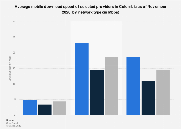 Colombia: mobile download speed 2019, by provider