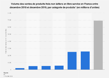 Volume des ventes de produits frais non laitiers par catégorie en France 2018-2019