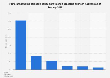 Factors influencing people to shop groceries online Australia 2019
