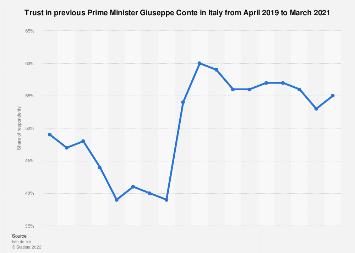 Trust in Prime Minister Conte in Italy 2018-2019