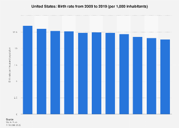 Crude birth rate in the United States 2007-2017