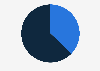Nicaragua: Twitter audience distribution 2019, by gender