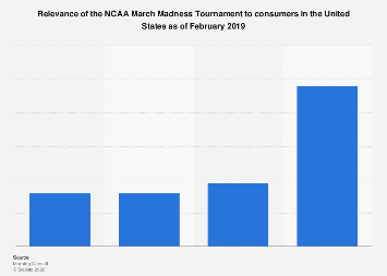 March Madness relevance in the U.S. 2019