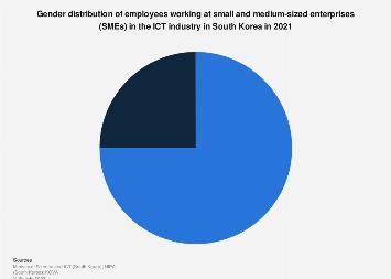 ICT SMEs employee gender distribution South Korea 2018