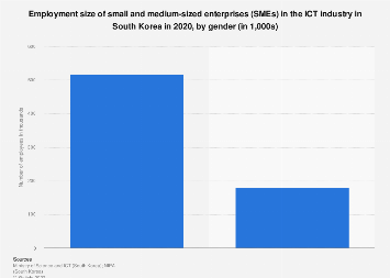 ICT SMEs employment size South Korea 2018, by gender