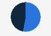 Trinidad & Tobago: Facebook audience distribution 2019, by gender