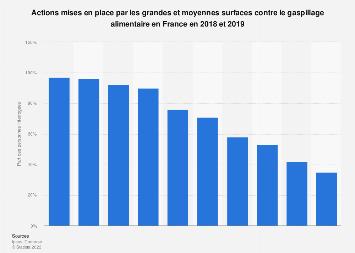 Actions contre le gaspillage alimentaire dans les GMS en France 2018-2019