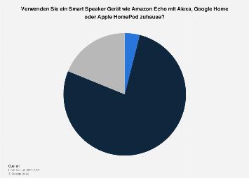 Umfrage zur Nutzung eines Smart Speakers in der Schweiz 2018