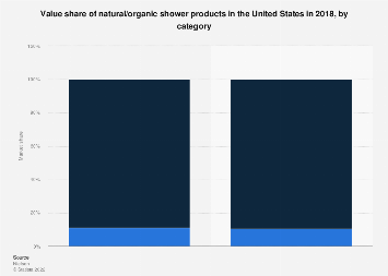 U.S. market share of natural shower products by type 2018