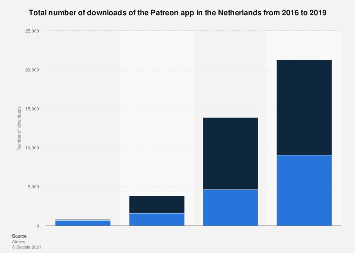 Annual Patreon app downloads in the Netherlands 2016-2018
