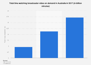 Video on demand minutes watched in Australia 2017