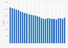Entwicklung der Einwohnerzahl in Suhl bis 2017