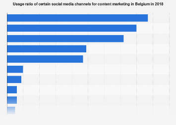 Social media channels used for content marketing in Belgium 2018