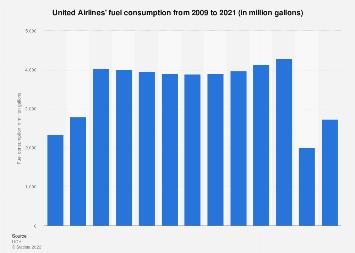 Fuel consumption of United Airlines 2009-2018