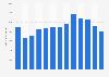 Media advertising revenue in Iceland 2007-2017