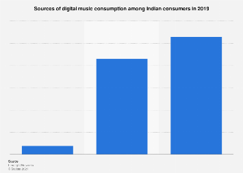 Digital music consumption sources among consumers in India 2018
