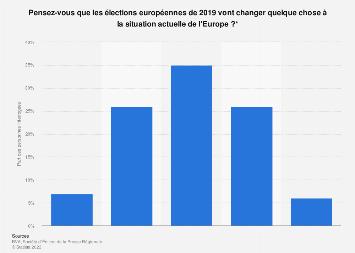 L'avis des Français sur l'impact des élections européennes de 2019 sur l'Europe 2018