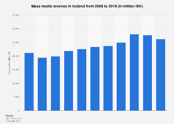 Mass media revenue in Iceland 2006-2016
