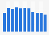 Book market revenue in Iceland 2006-2016