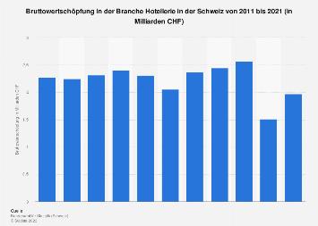 Bruttowertschöpfung in der Branche Hotellerie in der Schweiz bis 2017