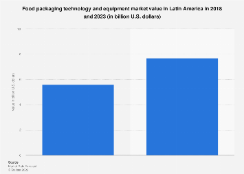Latin America: food packaging technology & equipment market revenue 2018-2023