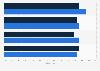 Umfrage zum Umgang mit der Customer Experience in Unternehmen in der Schweiz 2018