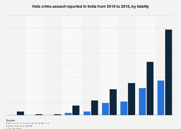Hate crime assault in India by fatality 2010-2018