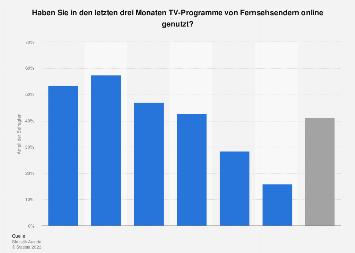Umfrage zum Streaming von TV-Programmen in Österreich nach Alter 2018