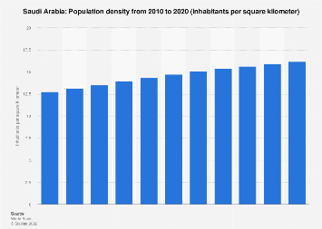 Population density in Saudi Arabia 2007-2017