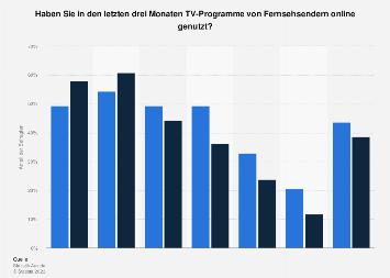 Umfrage zum Streaming von TV-Programmen in Österreich nach Alter und Geschlecht 2018