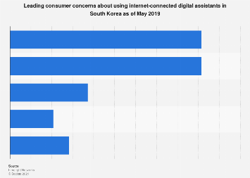 Concerns about internet-connected digital assistants South Korea 2019
