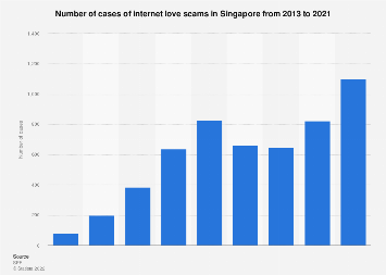 Cases of internet love scams in Singapore 2013-2018