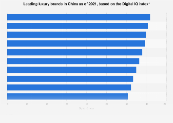 Leading luxury brands in China 2017, based on the Digital IQ index
