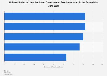 Omnichannel Readiness Index (ORI) der führenden Händler in der Schweiz 2018