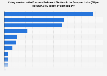 Italy: voting intention in the EU Parliament elections 2019